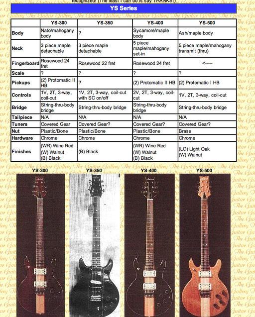 Aria Pro catalog 1979/ 1980