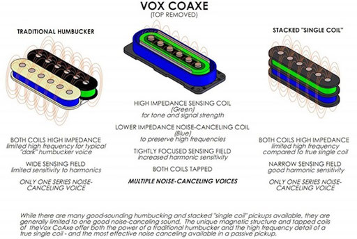 info from the Vox website. Difference between the Coaxe and other pickups