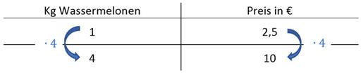 Beispiel des Dreisatzes zur Berechnung von Aufgaben der direkten Proportionalität