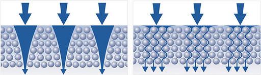 Aktivkohle-Matrix Wasserfilter