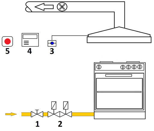 Küche DVGW Arbeitsblatt Doppelventil DUNGS DKS ECS