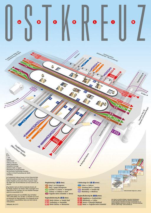 """Plakat """"Ostkreuz 3"""" in 3D, alternative schematische Darstellung mit Gleisbelegungen nach Beendigung der Umbauten, in Anlehnung an den Liniennetzplan der S-Bahn Berlin und der BVG"""