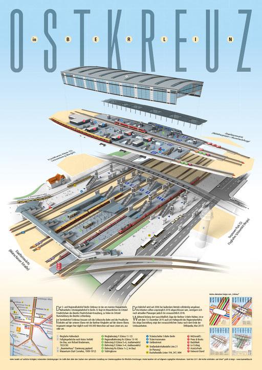"""Plakat """"Ostkreuz 5"""" in 3D, naturalistische Darstellung mit Gleisbelegungen nach Beendigung der Umbauten, in Anlehnung an den Liniennetzplan der S-Bahn Berlin und der BVG"""
