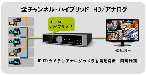 HD-SDIハイブリッドレコーダー 接続例