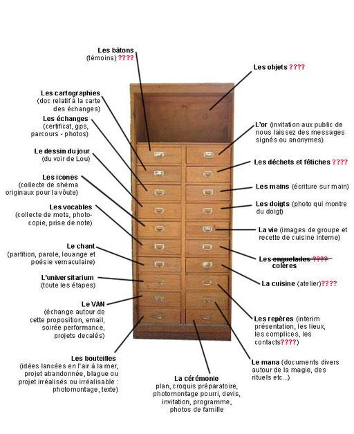 exemple du dit cabinet