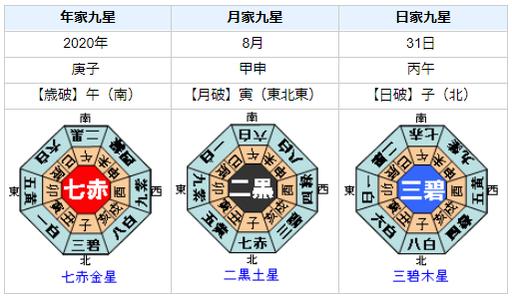 【将棋王位戦】木村一基王位と藤井聡太七段どちらが勝つか?性格・運気・運勢を占ってみると