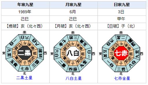 短命内閣の人間関係を宿曜占星術と九星気学で見てみると?