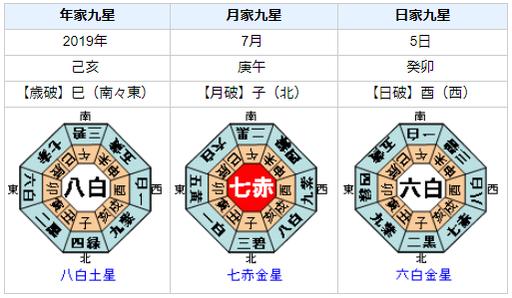 日本郵政側に漏洩で辞職!鈴木茂樹総務事務次官の性格・運気・運勢を占ってみると