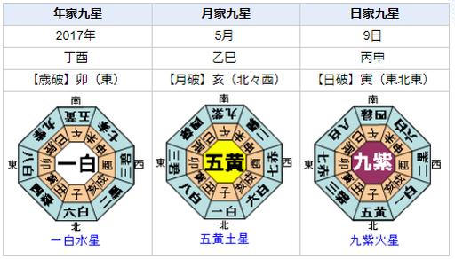 小出恵介さんが事件を起こした日の九星盤