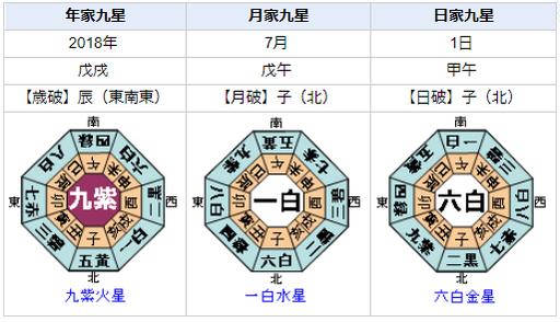 新井浩文容疑者が事件を起こした日の九星盤