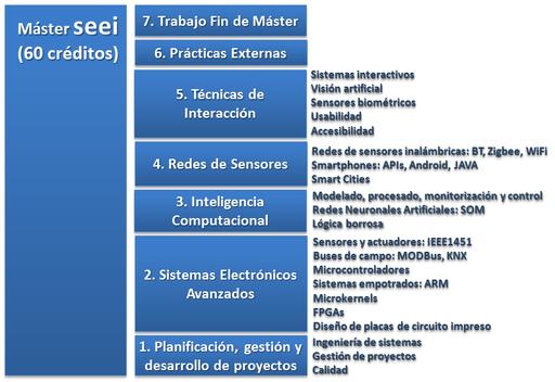 Estructura del máster: Módulos y asignaturas