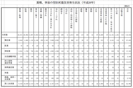 (参考:厚生労働省 労働災害統計確定値)