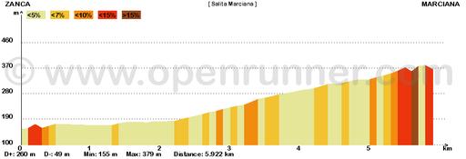 Salita Bivio St.Andrea - Marciana