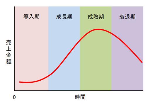 製品ライフサイクル理論の図①