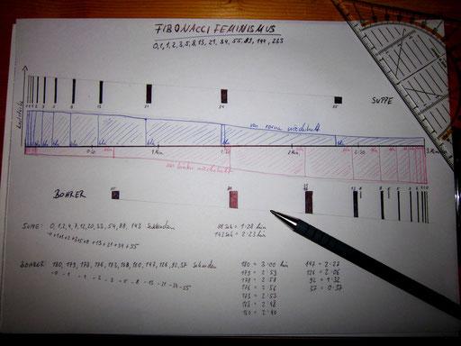 FibonacciFeminismus: Skizze und Berechnung