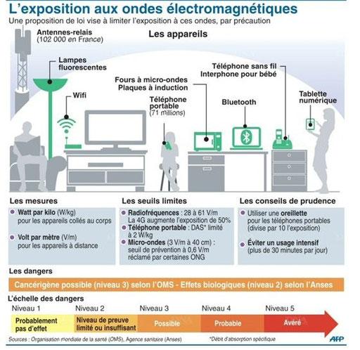 exposition aux ondes électromagnétiques (source : figaro)