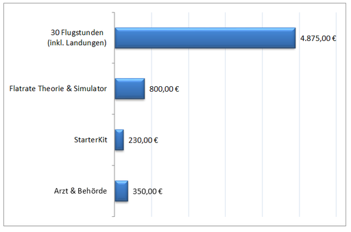 Preisstruktur Ausbildung zum Sportpiloten (SPL-A) - Ultraleichtpiloten