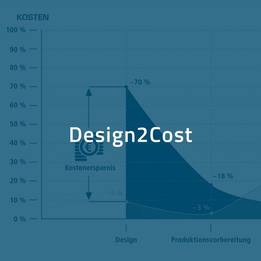Design2Cost