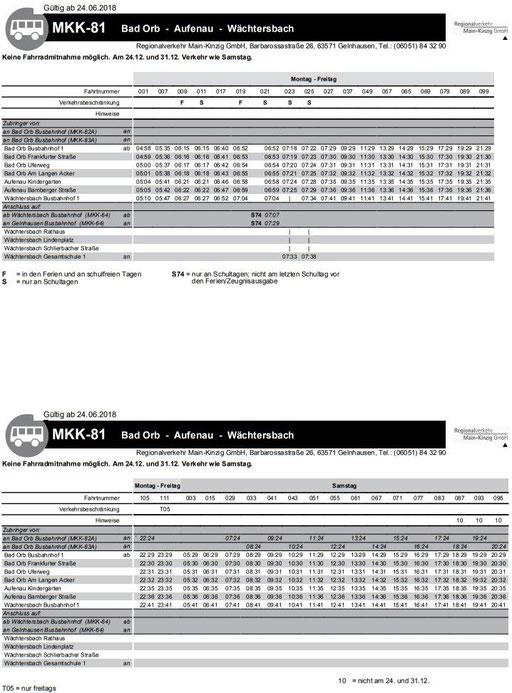 MKK-81 Wächtersbach - Aufenau - Bad Orb