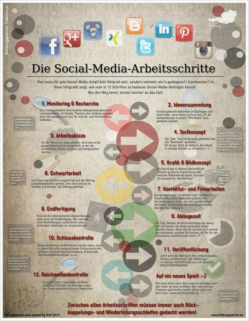 Social Media Bildungspartner- Bildungspartner Österreich