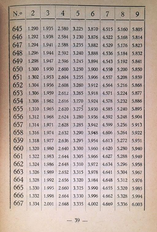 Consta de 54 páginas y 44 tablas que contienen el resultado de multiplicaciones hasta el producto 1012x9. El libro se vendía en El Ferrol al precio de 4,25 pesetas