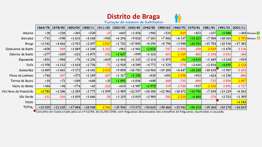 Distrito de Braga -Variação da população (global) dos concelhos (1900 a 2011)