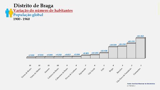 Distrito de Braga – Ordenação dos concelhos em função da diferença do número de habitantes (1900-1960)