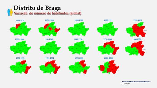 Distrito de Braga - Variação comparada da população (global) dos concelhos (1864 a 2011)