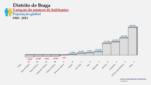 Distrito de Braga – Ordenação dos concelhos em função da diferença do número de habitantes (1960-2011)