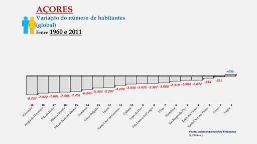 Arquipélago dos Açores - Variação da população (global) 1900-1960 - Ordenação dos concelhos