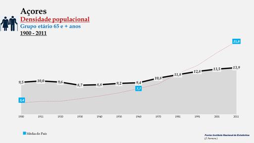 Arquipélago dos Açores - Densidade populacional (65 e + anos) (1900-2011)
