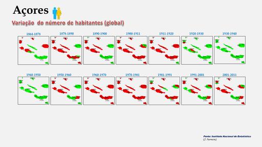 Arquipélago dos Açores - Variação comparada da população dos concelhos (global) 1900-2011