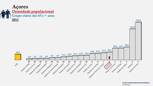 Arquipélago dos Açores - Densidade populacional (65 e + anos) (2011)