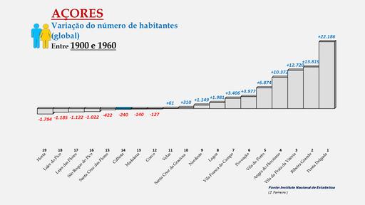 Arquipélago dos Açores - Variação da população (global) de 1900 a 1960 - Ordenação dos concelhos