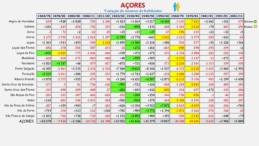 Arquipélago dos Açores -Variação da população dos concelhos (1864 a 2011)
