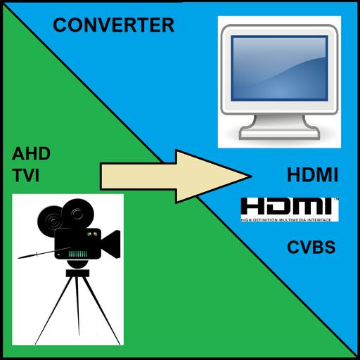 AHD / TVI to HDMI