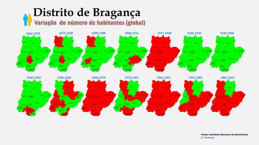 Distrito de Bragança - Variação comparada da população (global) dos concelhos (1864 a 2011)