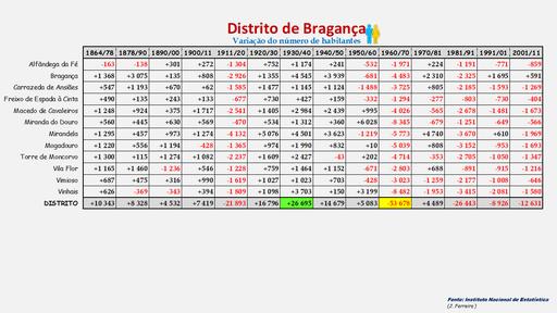 Distrito de Bragança -Variação da população (global) dos concelhos (1900 a 2011)