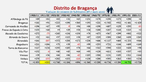 Distrito de Bragança -Variação da população (25-64 anos) dos concelhos (1900 a 2011)