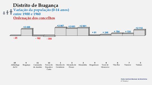 Distrito de Bragança – Ordenação dos concelhos em função da diferença do número de habitantes entre os 0 e os 14 anos (1900-1960)