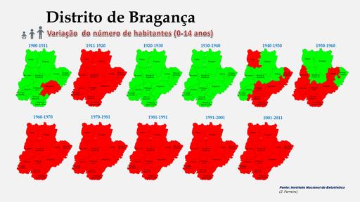Distrito de Bragança - Variação comparada da população (0-14 anos) dos concelhos (1864 a 2011)
