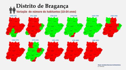 Distrito de Bragança - Variação comparada da população (15-24 anos) dos concelhos (1864 a 2011)