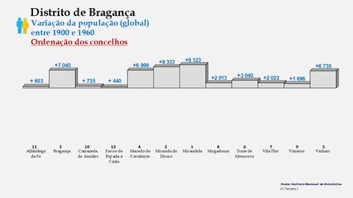 Distrito de Bragança – Ordenação dos concelhos em função da diferença do número de habitantes (1900-1960)