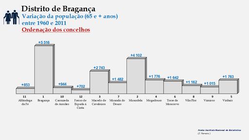 Distrito de Bragança – Ordenação dos concelhos em função da diferença do número de habitantes entre os 25 e os 64 anos (1960-2011)