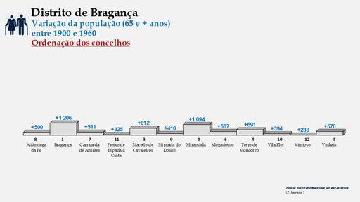 Distrito de Bragança – Ordenação dos concelhos em função da diferença do número de habitantes entre os 25 e os 64 anos (1900-1960)