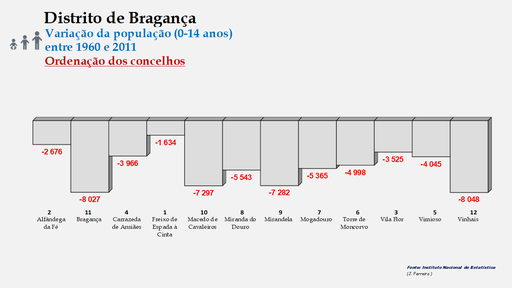 Distrito de Bragança – Ordenação dos concelhos em função da diferença do número de habitantes entre os 0 e os 14 anos (1960-2011)