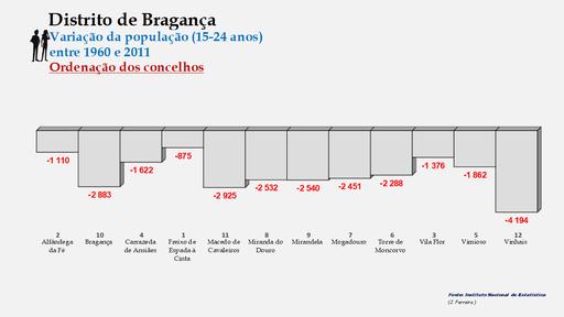 Distrito de Bragança – Ordenação dos concelhos em função da diferença do número de habitantes entre os 15 e os 24 anos (1960-2011)