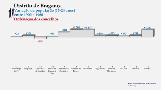 Distrito de Bragança – Ordenação dos concelhos em função da diferença do número de habitantes entre os 15 e os 24 anos (1900-1960)