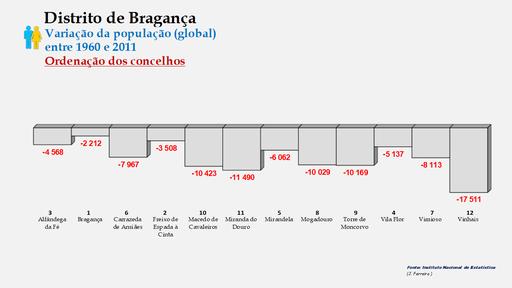 Distrito de Bragança – Ordenação dos concelhos em função da diferença do número de habitantes (1960-2011)
