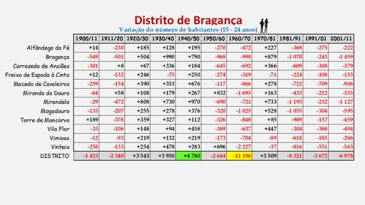 Distrito de Bragança -Variação da população (15-24 anos) dos concelhos (1900 a 2011)